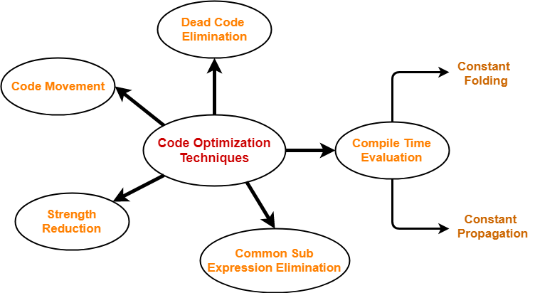 Code Optimization | Code Optimization Techniques