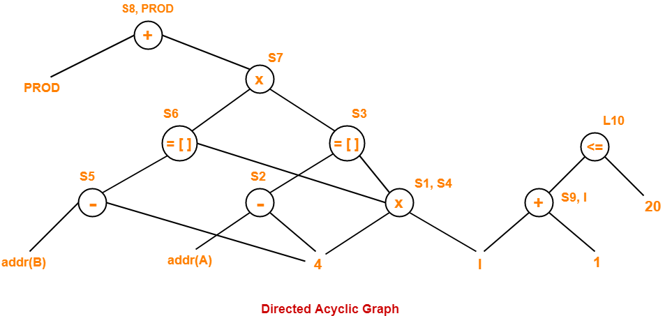 Directed Acyclic Graphs | DAGs | Examples