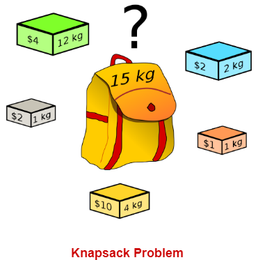 Fractional Knapsack Problem | Greedy Method | Example