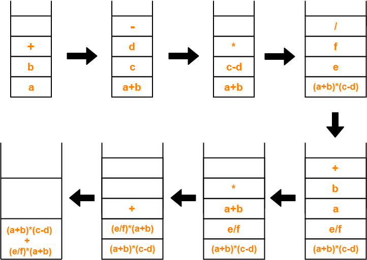 Syntax Trees   Abstract Syntax Trees