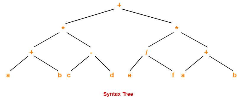 Syntax Trees | Abstract Syntax Trees | Gate Vidyalay