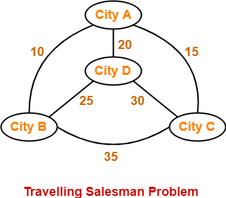 Travelling Salesman Problem | Branch & Bound