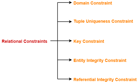 Constraints in DBMS | Types of Constraints in DBMS