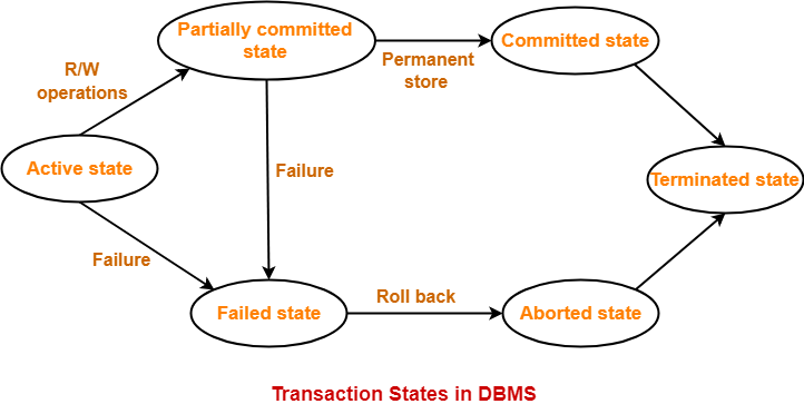 Transaction States in DBMS