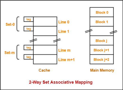 Set Associative Mapping | Practice Problems