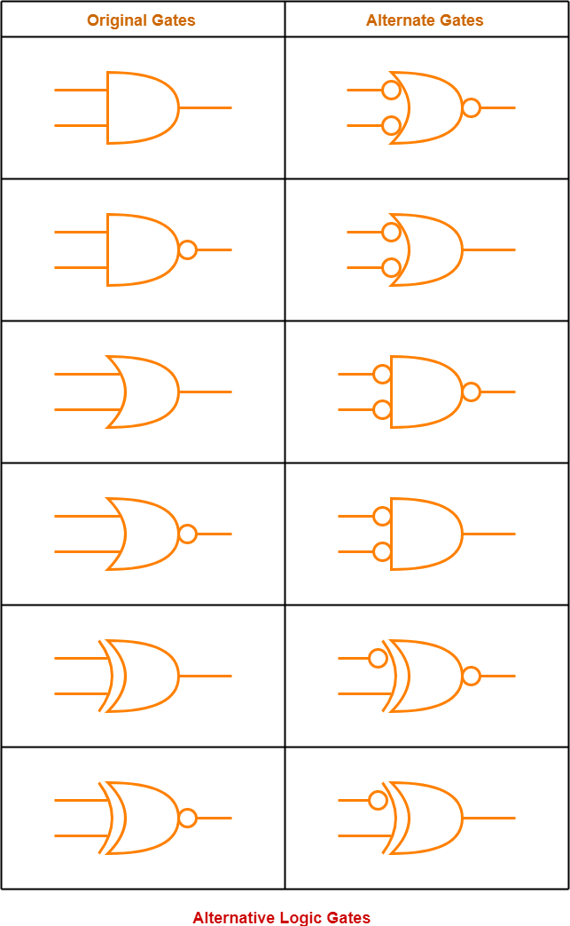 Alternative Logic Gates | Bubbled Gates | Logic Gates