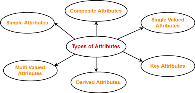 Types of Attributes | DBMS