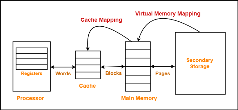 Cache Mapping Cache Mapping Techniques Gate Vidyalay