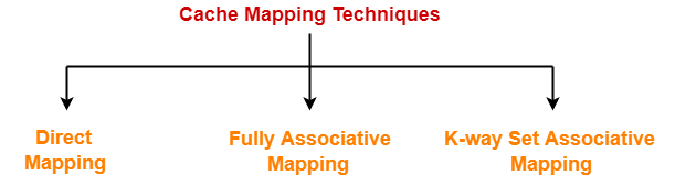 Direct Mapping | Direct Mapped Cache | Gate Vidyalay on