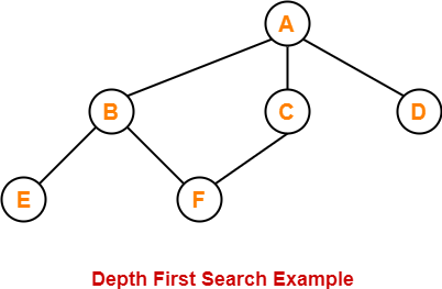 Depth First Search Algorithm | DFS Example
