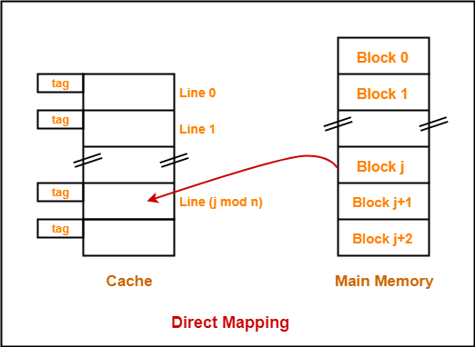 Direct Mapping | Cache | Practice Problems