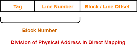 Direct Mapping   Direct Mapped Cache   Gate Vidyalay on