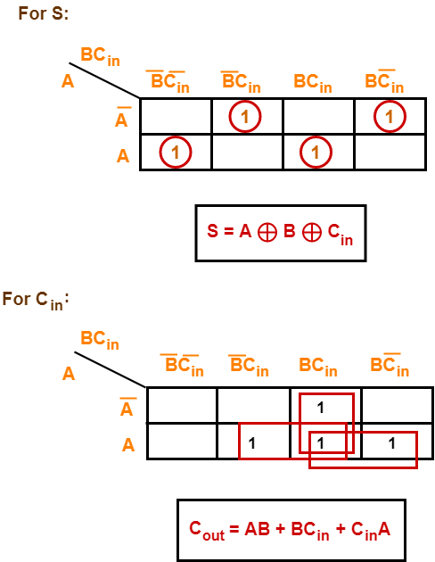 Full Adder | Definition | Circuit Diagram | Truth Table