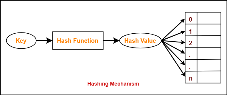 Hashing in Data Structure | Hash Functions