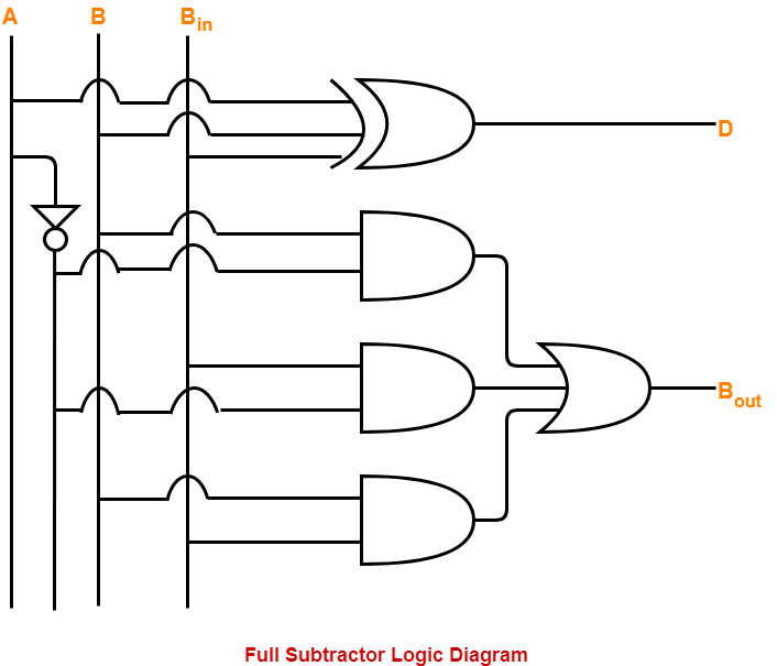 Applications Of Half Subtractor And Full Subtractor
