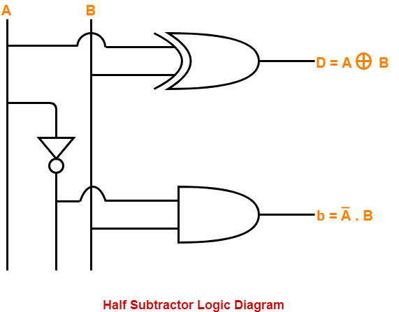 half subtractor definition circuit diagram truth table 1 Bit Subtractor