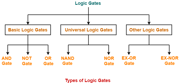 Logic Gates | Definitions | Types | Symbols | Truth Tables