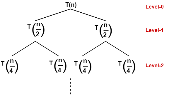 Recursion Tree | Solving Recurrence Relations