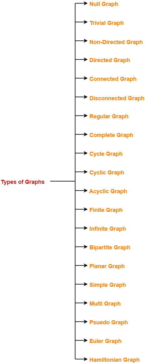 Types of Graphs in Graph Theory