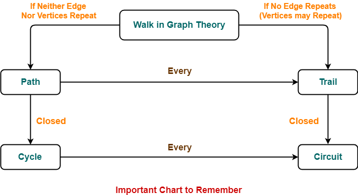 Walk in Graph Theory | Path | Trail | Cycle | Circuit