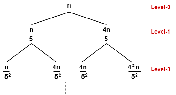 Recursion Tree | Solving Recurrence Relations | Gate Vidyalay
