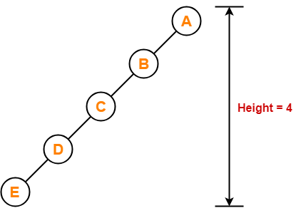 Binary Tree | Binary Tree Properties
