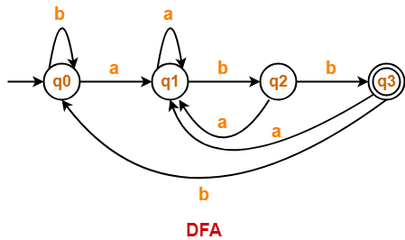 Construction of DFA | DFA Solved Examples