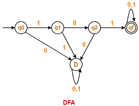 DFA Solved Examples | How to Construct DFA