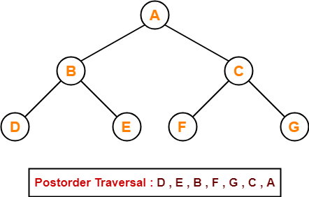 Image result for post order traversal