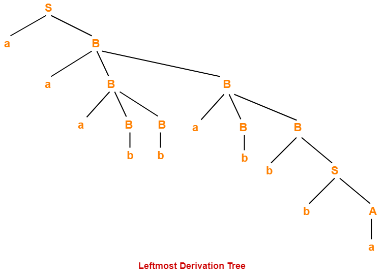 Parse Tree | Derivations | Automata