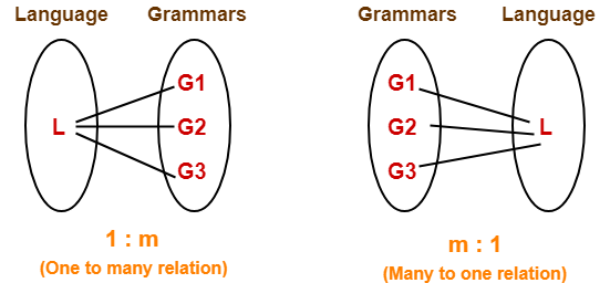 Language Of Grammar | Automata