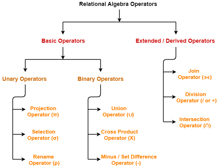 Projection Operator | Relational Algebra | DBMS