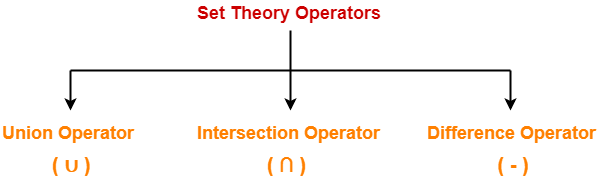 Set Theory Operators | Relational Algebra | DBMS