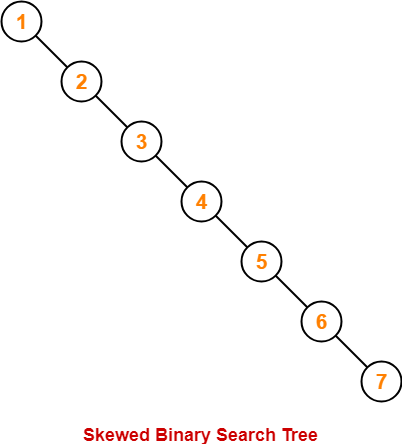 Time Complexity of Binary Search Tree