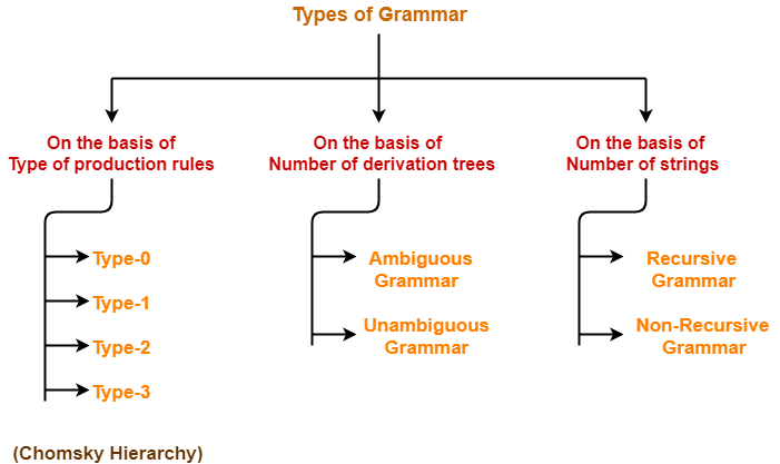Grammar in Automata | Types of Grammar