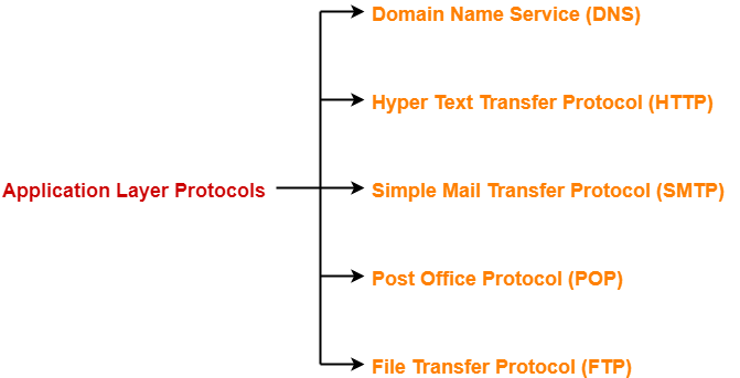 DNS | SMTP Vs POP3 | HTTP Vs FTP