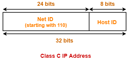 IP Address in Networking | Classes of IP Address