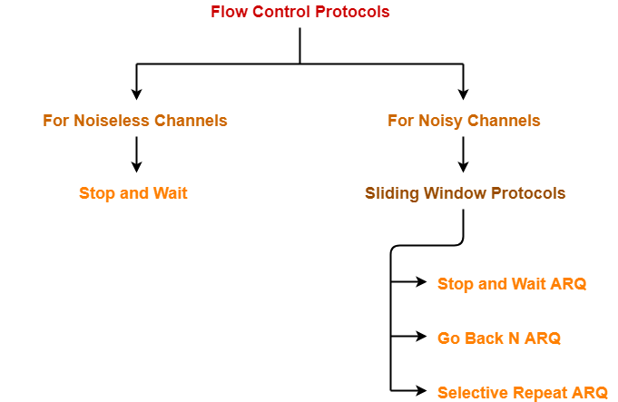 Flow Control | Stop and Wait Protocol