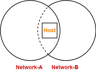IP Address in Networking | Problems