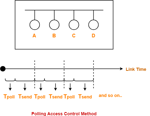 Polling in Networking | Access Control Method