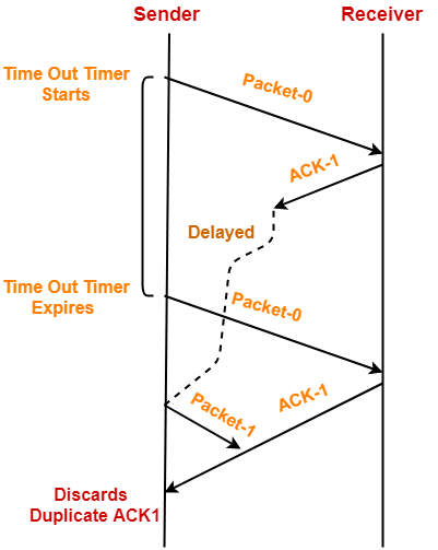 Stop and Wait ARQ | Sliding Window Protocols