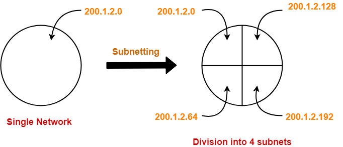 Subnetting in Networking | Subnetting Examples