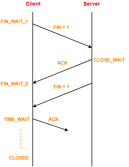 TCP Connection Termination | FIN Segment