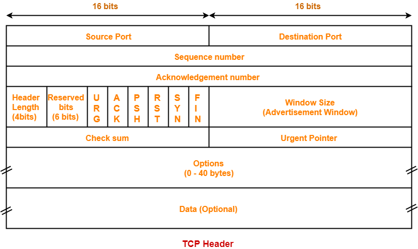 TCP Header | TCP Header Format | TCP Flags