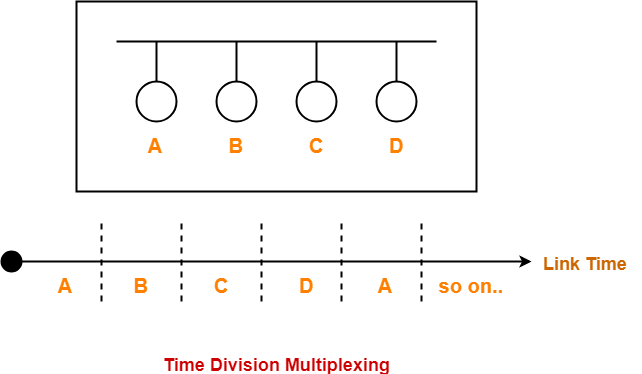 Time Division Multiplexing | Access Control