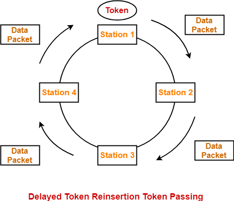 Token Passing | Token Ring in Networking