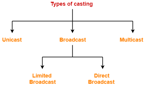 Unicast Broadcast Multicast | IP Address