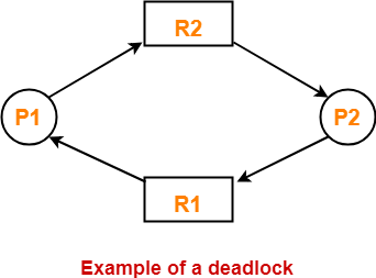 Deadlock in OS | Conditions for Deadlock