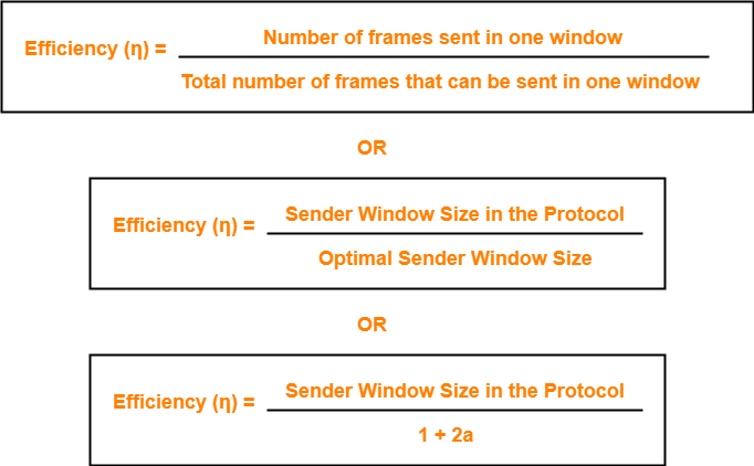 Sliding Window Protocol | Practice Problems