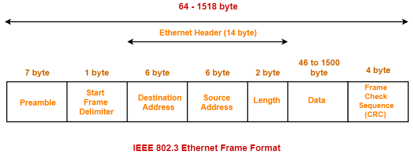 Ethernet in Networking | Ethernet Frame Format